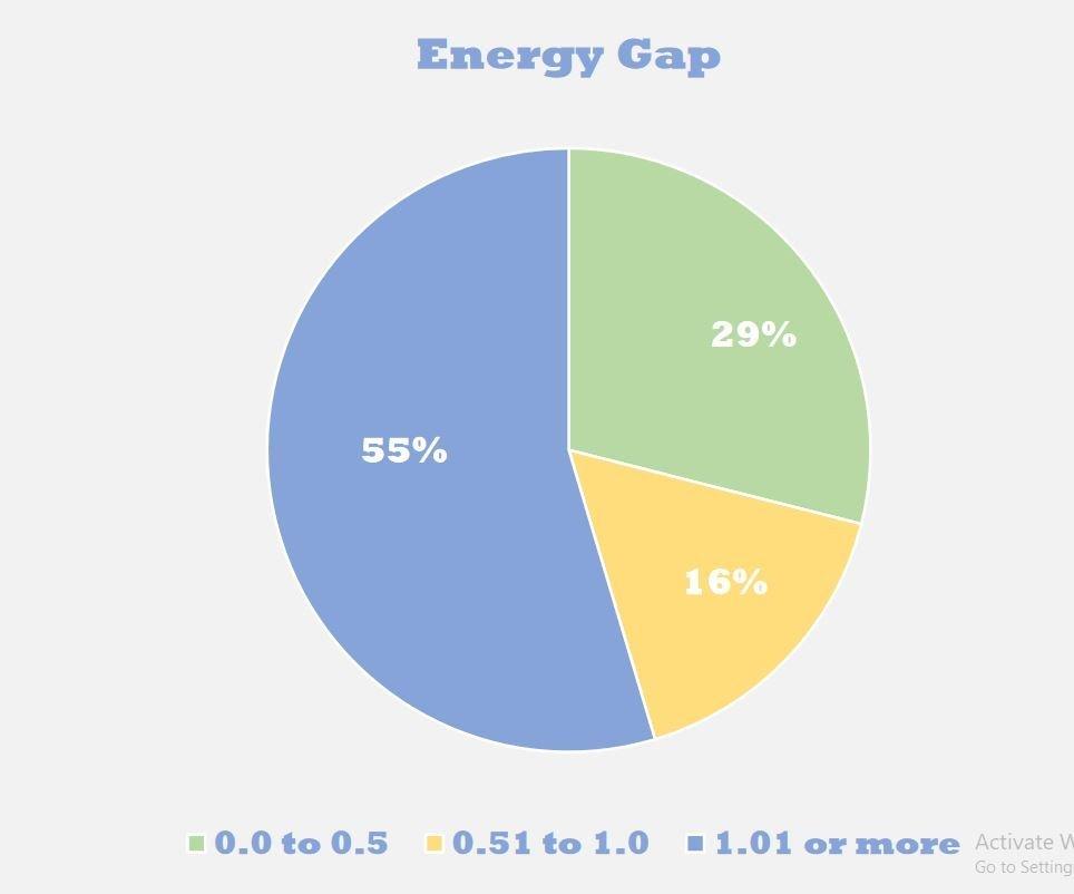 Energy Gap